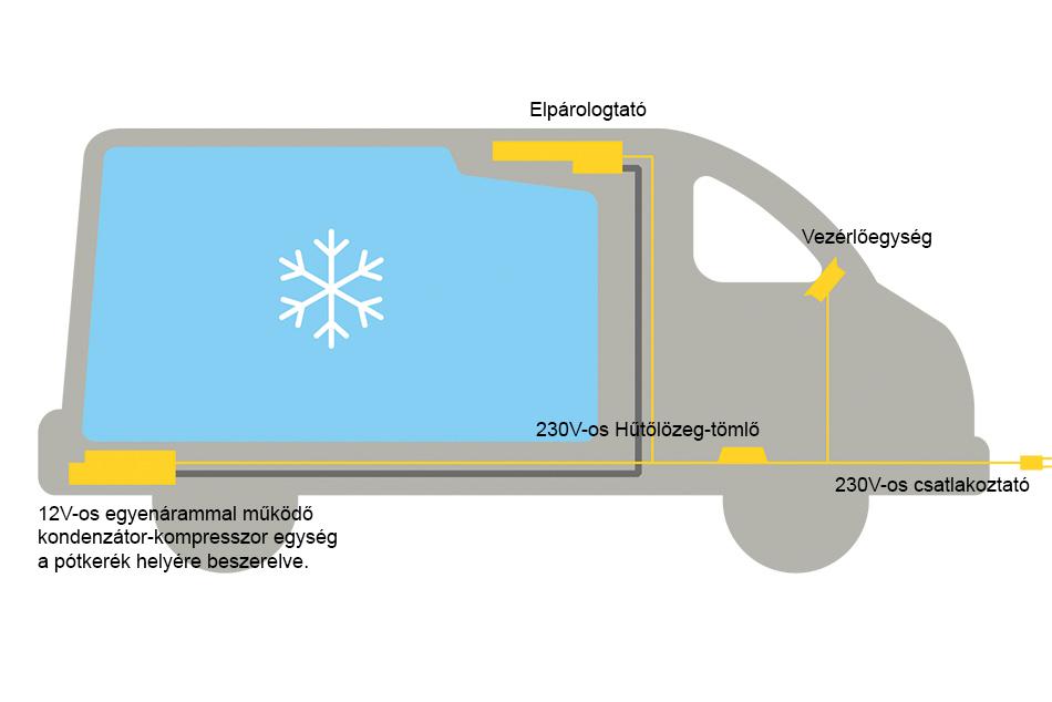 A Dometic Frigo DC raktérhűtés szerkezeti felépítése lehetővé teszi a lehető legegyszerűbb és