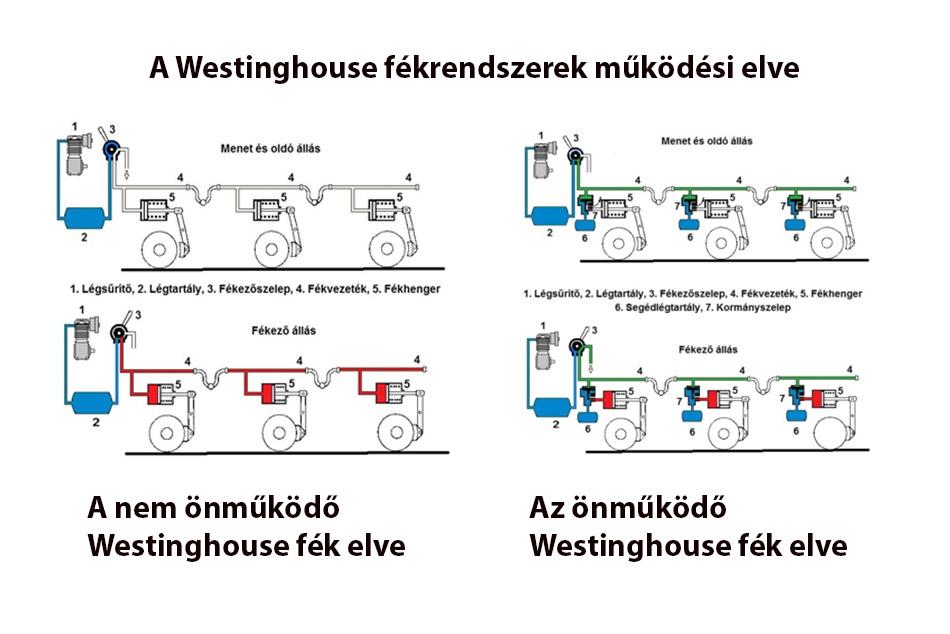 Westinghouse fék működési elve korszakalkotó elgondolás volt.